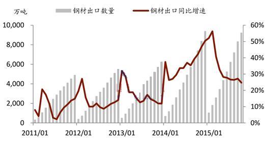 中国钢材出口持续保持高增长图片