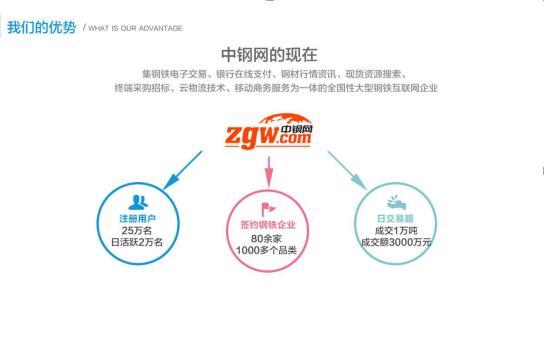 电商系统结构图